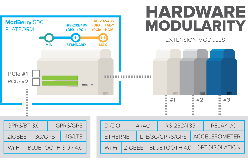 ModBerry hardware modularity