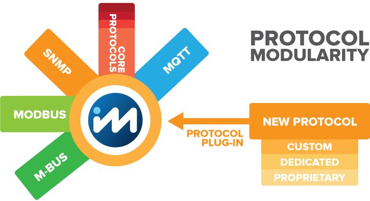 ModBerry protocol modularity