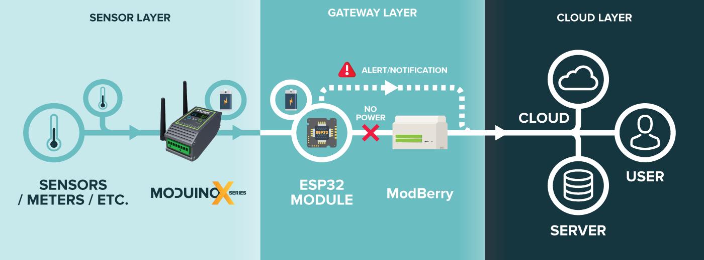 raspberry pi 3 - ModBerry - Industrial RaspberryPi